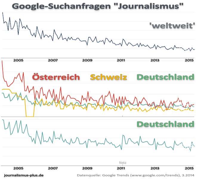 "Google Trends ""Journalismus"""