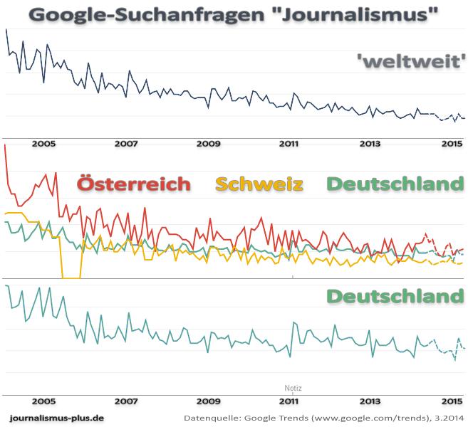 """Google Trends """"Journalismus"""""""