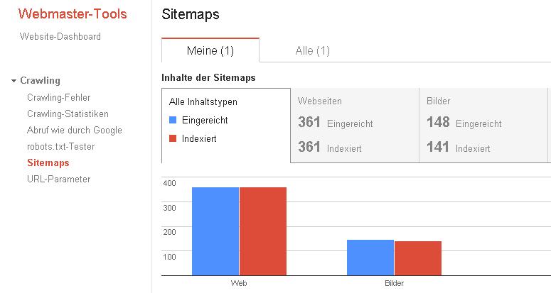 """""""Inhalte der Sitemaps"""""""
