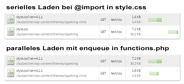 Vergleich Requests von Child-Themes